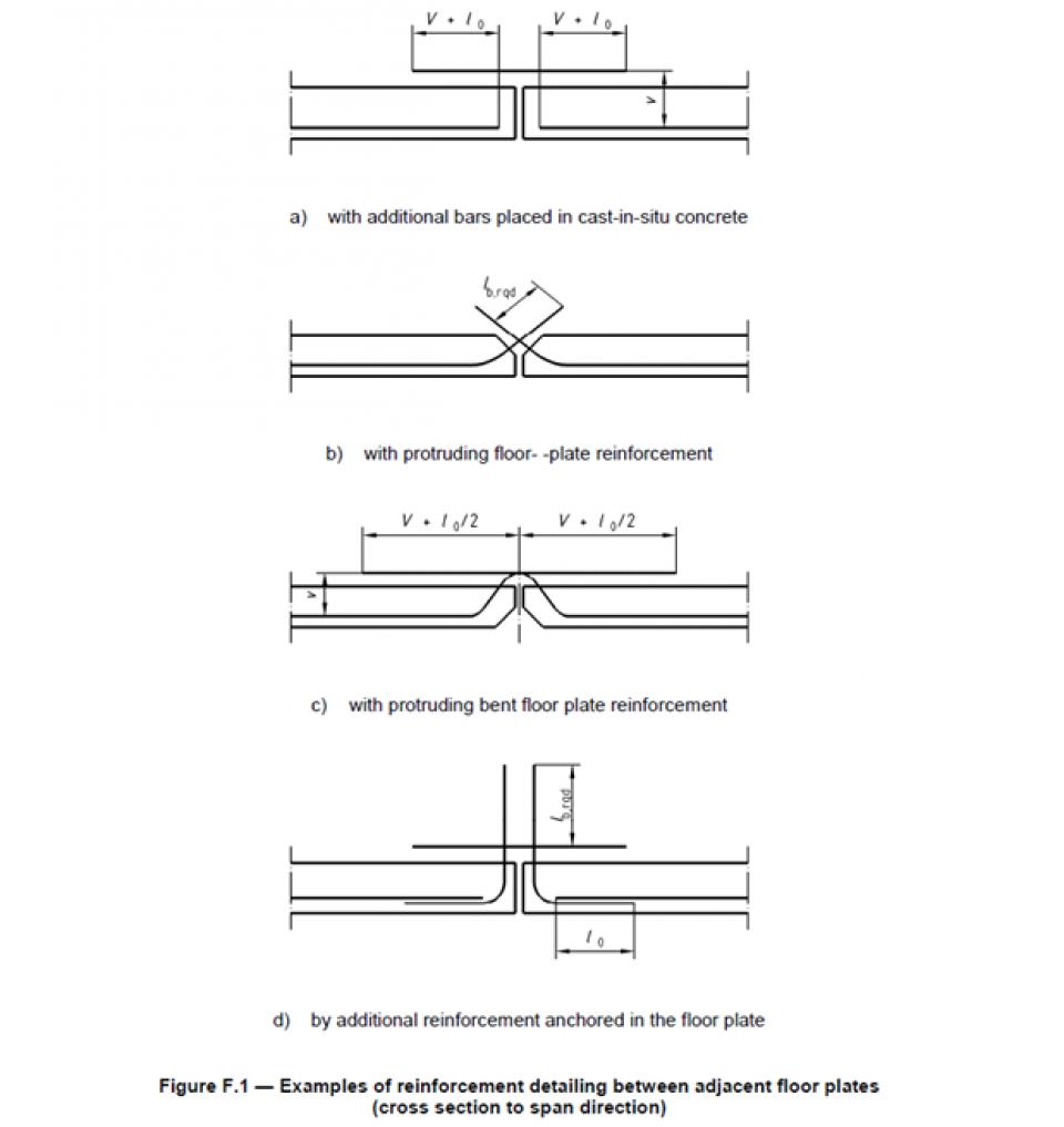 figuur 2Figuur F.1 uit de informatieve bijlage F 'Ontwerp en berekening van breedplaatvloeren' van NEN-EN 13747