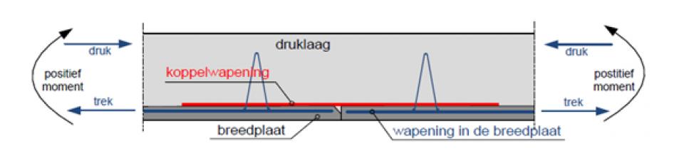 Kritisch vloerdetail over de aansluiting ter plaatse van de langsnaden van een breedplaatvloer met de effecten van een positie buigend moment