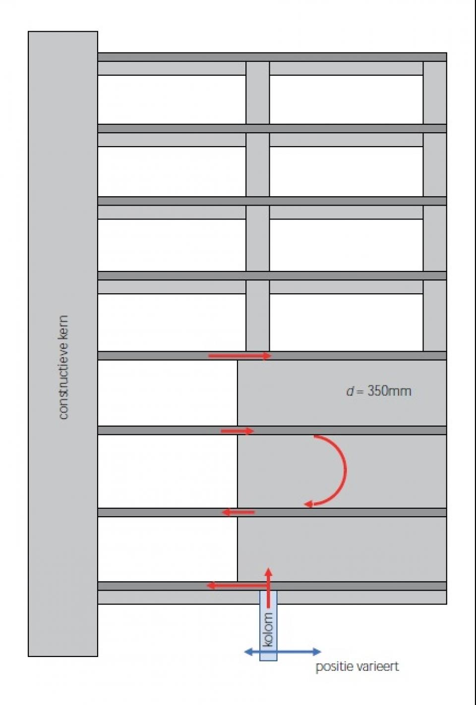 9. Constructieprincipe primaire uitkragingen bovenste volume met extra openingen